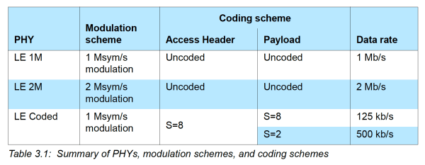 Table for PHY types in Bluetooth 5