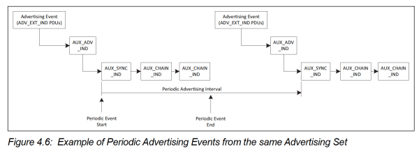 Periodic Advertisements in Bluetooth 5 using Extended Advertisements