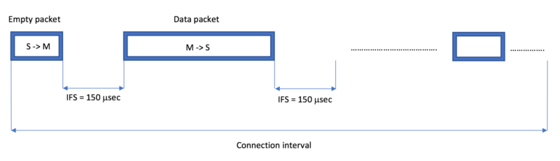 connection interval packet diagram