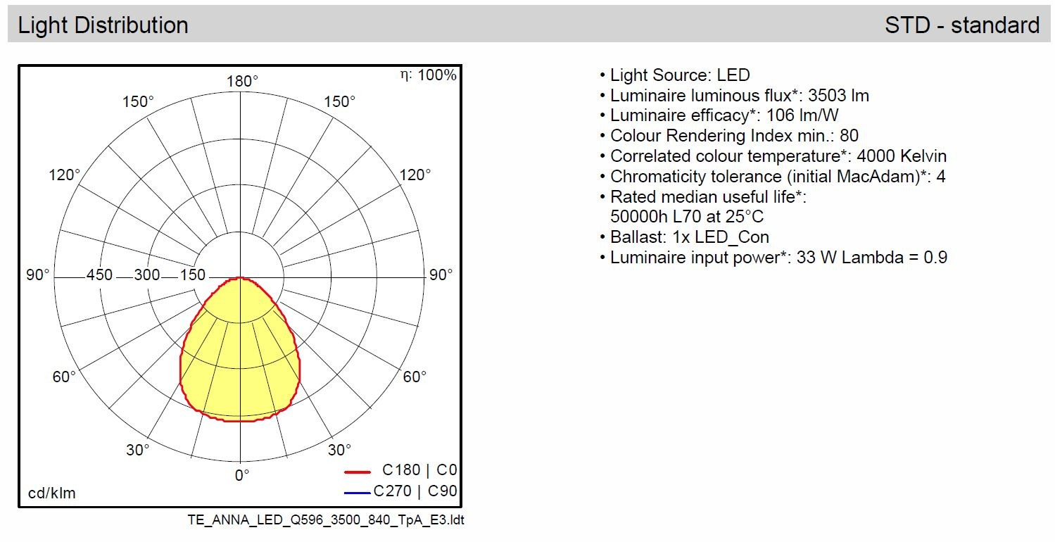 ThornEco ANNA LED Panel, 600x600, 4000K, 33W, TpA Rated