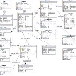 Inventory Management Model Diagram Leviton 3 Way Switch Wiring Decora Asset Database Tolg Jcmanagement Co