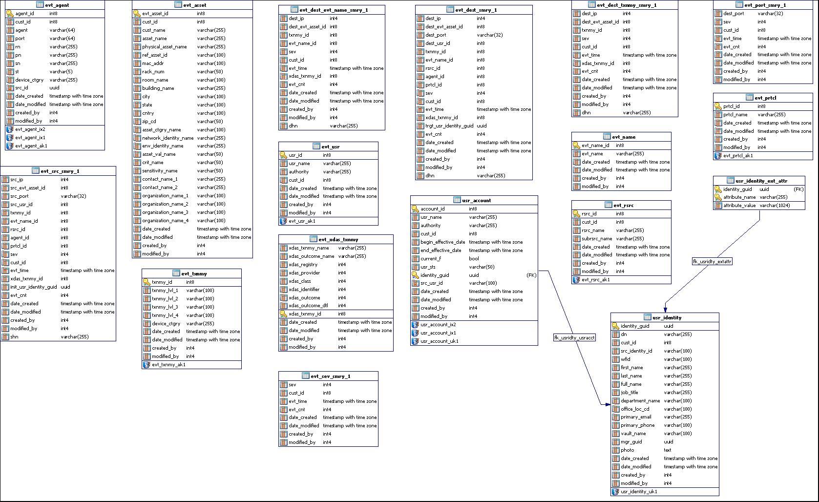 event management database