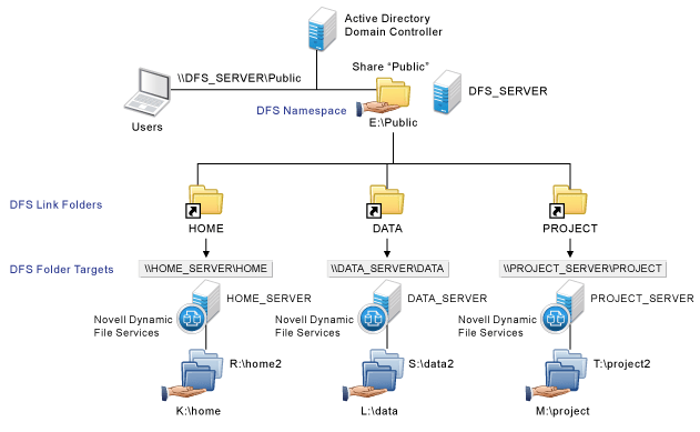 active directory visio diagram example voyager 9030 brake controller wiring novell doc: dynamic file services 2.2 administration guide - using microsoft distributed ...