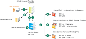 Novell Doc: Novell Access Manager 31 SP2 Identity Server