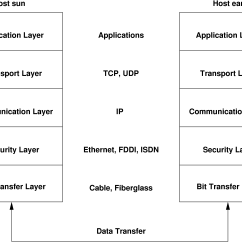 Diagram Of Osi Reference Model Cobra Cb Radio Wiring Tcp Ip