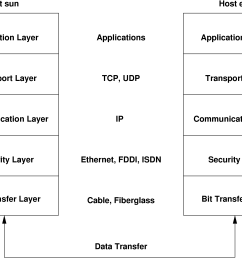simplified layer model for tcp ip [ 3137 x 2396 Pixel ]