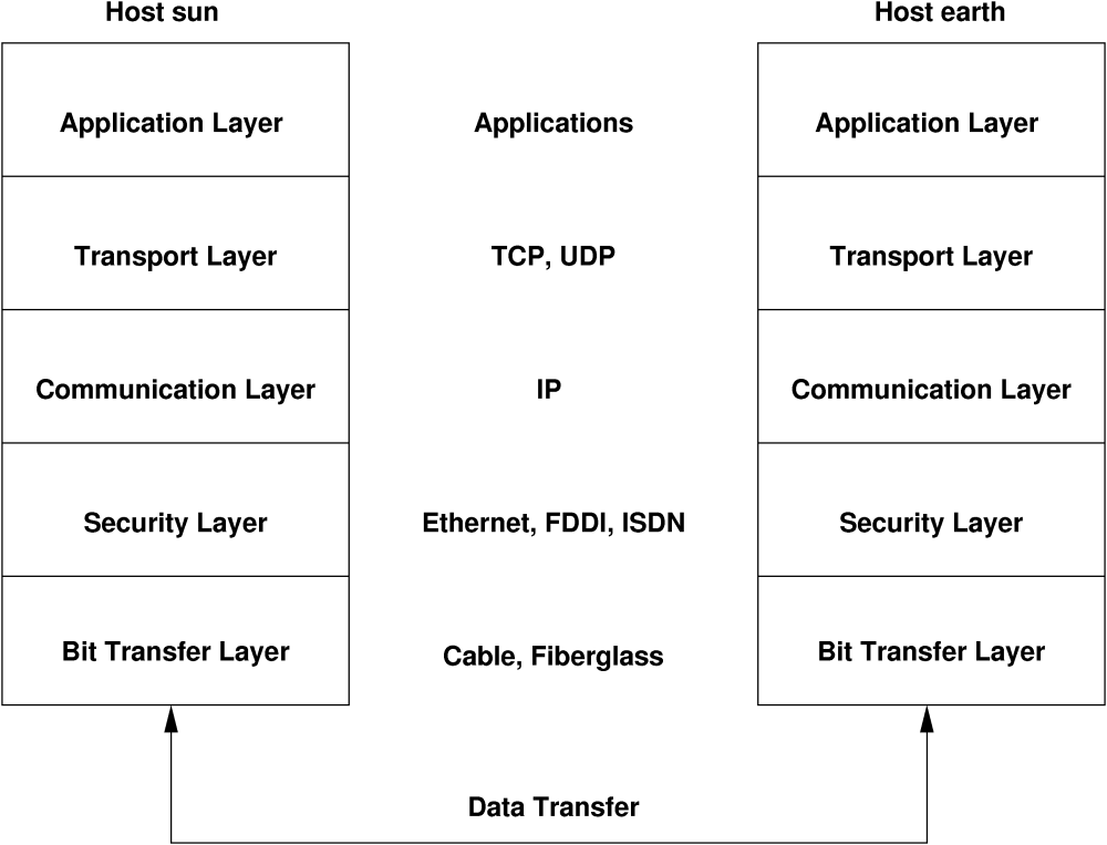 medium resolution of simplified layer model for tcp ip