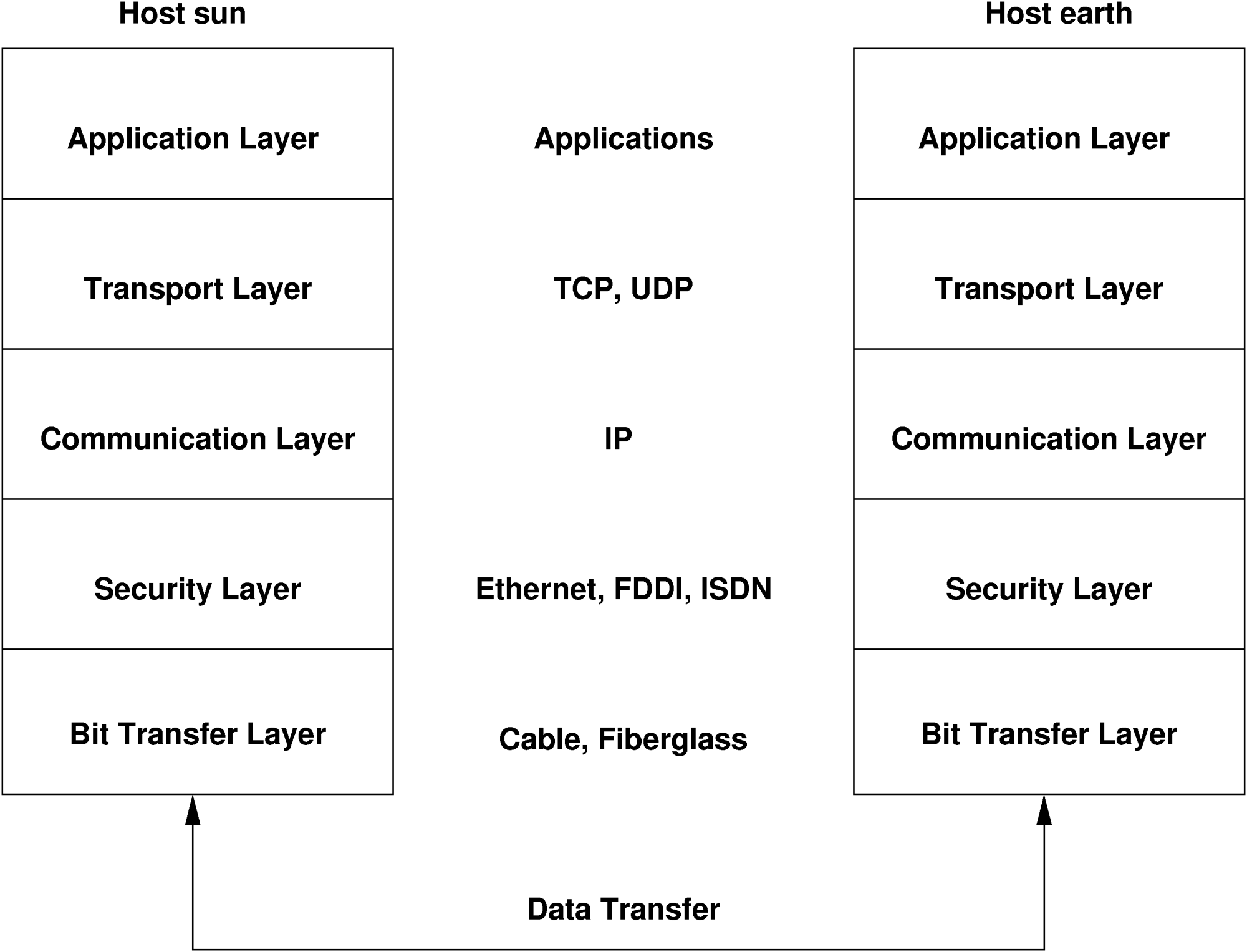 hight resolution of simplified layer model for tcp ip