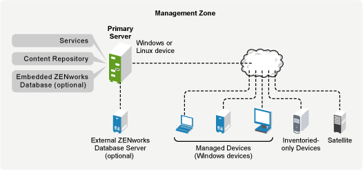 Novell Doc: ZENworks 10 Configuration Management Advanced