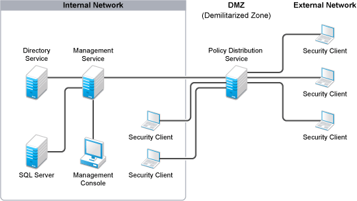 Novell Doc: ZENworks Endpoint Security Management 4.1