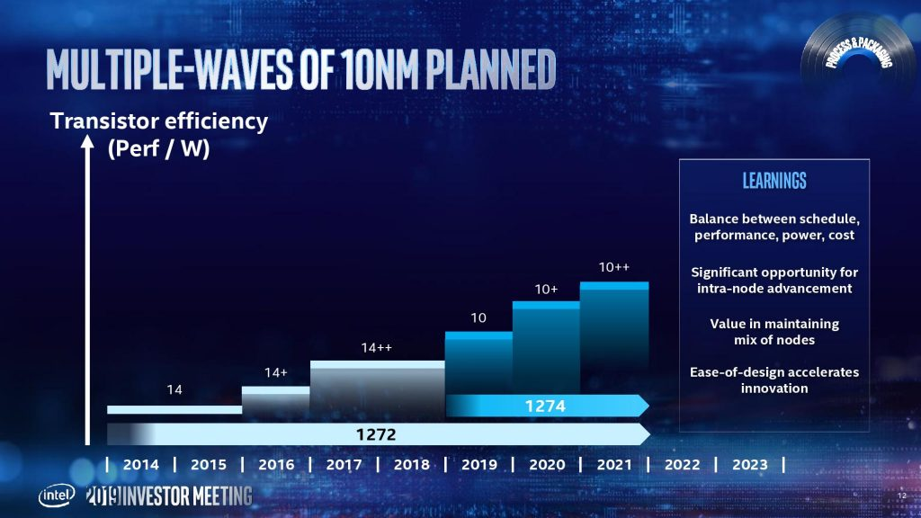Intel 11th Generation based on 10nm process will have Tiger Lake code * Novice Tutorial to be a Pro