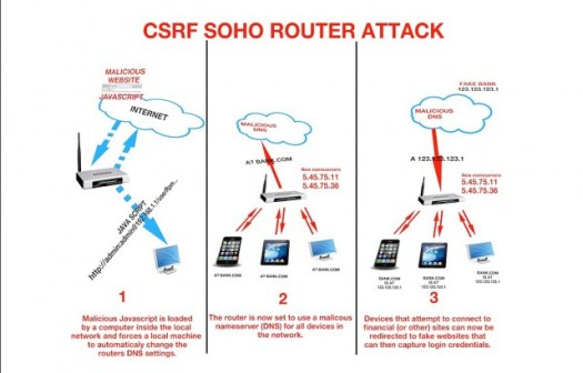 csrf-router-attack-640x410