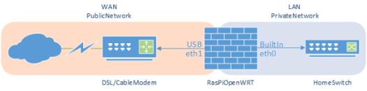 openwrt-raspi-network