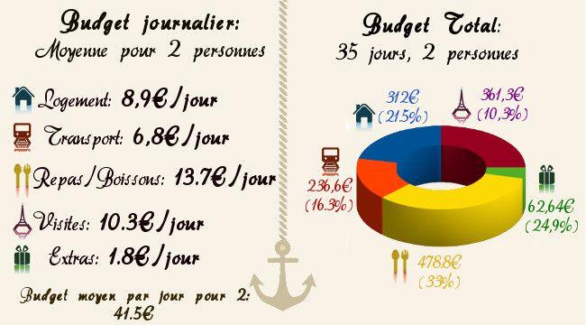 Bilan Et Budget Voyage Pour Un Sjour Au Prou