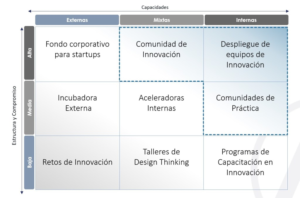 matriz de innovación