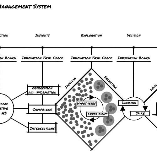 Círculo de Innovación 360 - the-innovation-management-system-by-innovation360