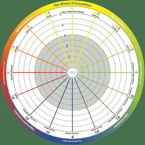 Círculo de Innovación 360 - woi-1