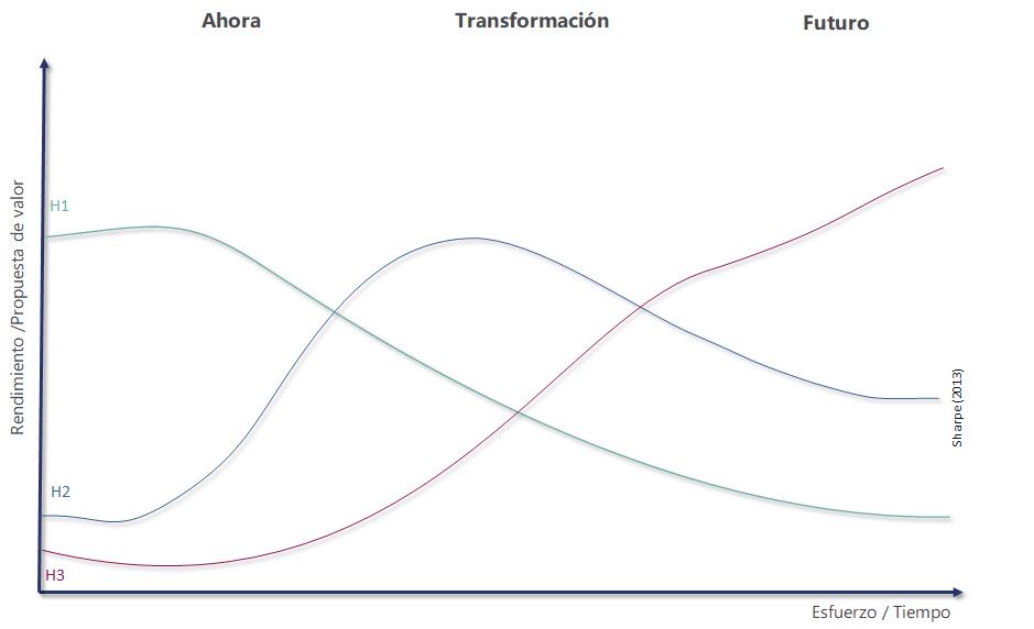 horizontes de innovación
