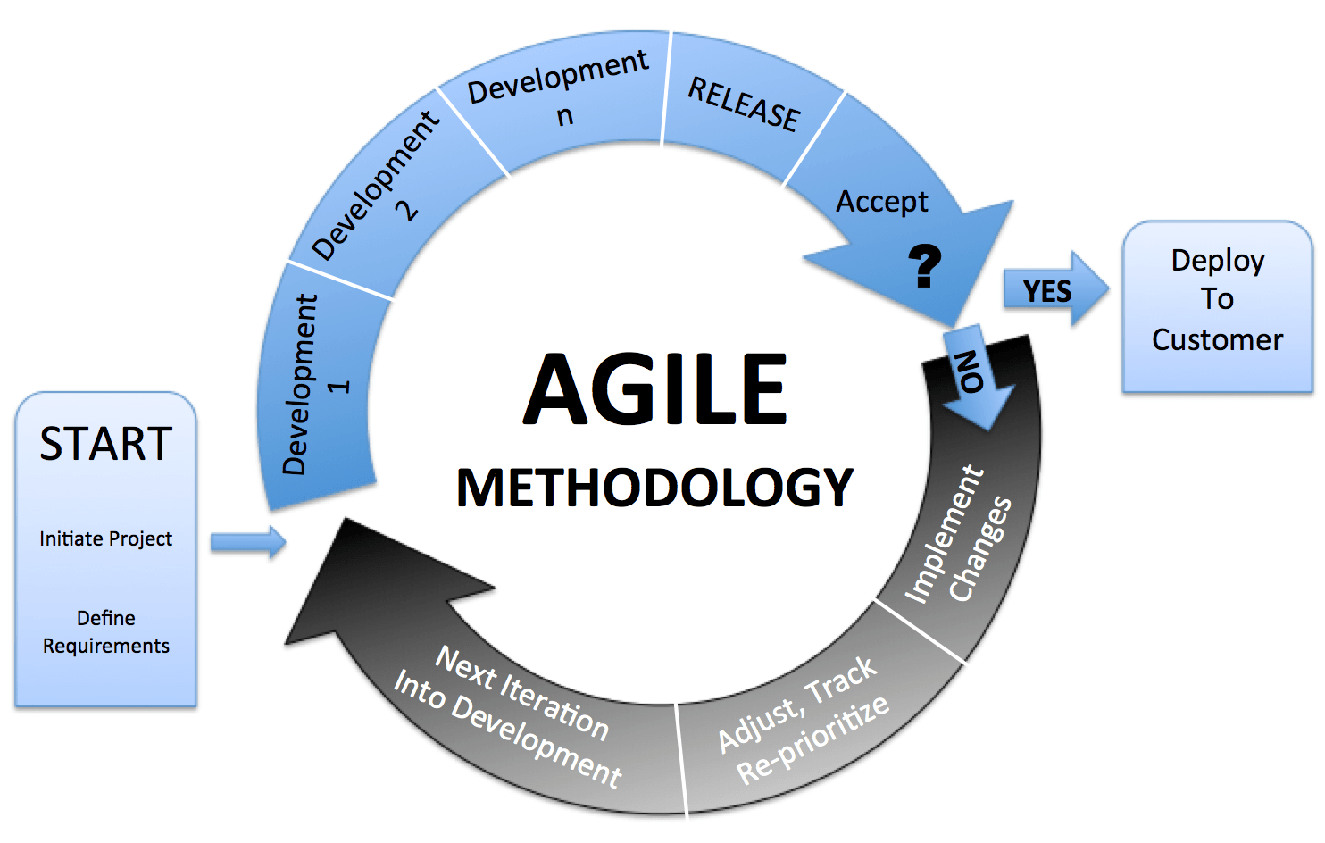 agile development model diagram bmw e60 headlight wiring methodologies creating tomorrow 39s software