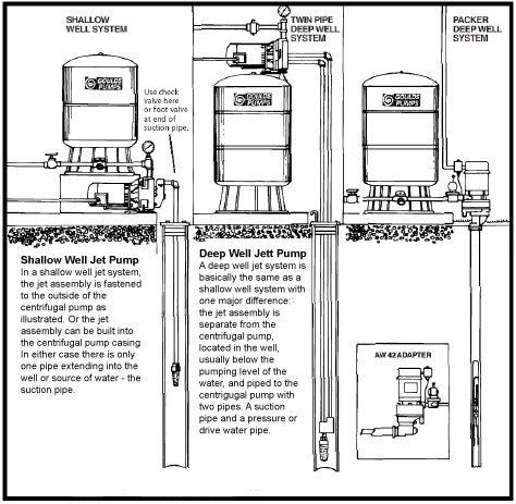 Deep Well Jet Pump Installation Diagram : 39 Wiring