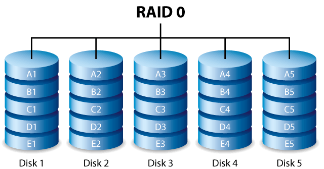 RAID 0 Data Recovery Expert Solution