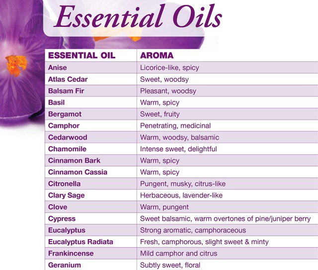 Essential Oil Chart View Article
