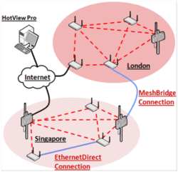 ethernet-direct