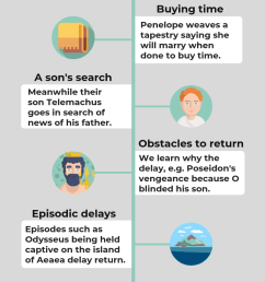 plot structure examples infographic on plot structure in homer s odyssey now novel [ 800 x 2000 Pixel ]