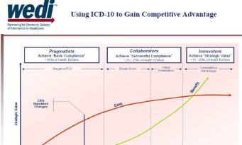 icd-10 adoption
