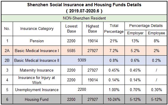 201907social insurance