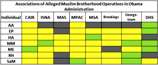 muslim-brotherhood-operatives-in-obama-white-house-2015