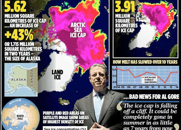 polar-ice-cap-shelf-has-increased-43-percent-since--2012-al-gore-liar-climate-change-global-warming-hoax