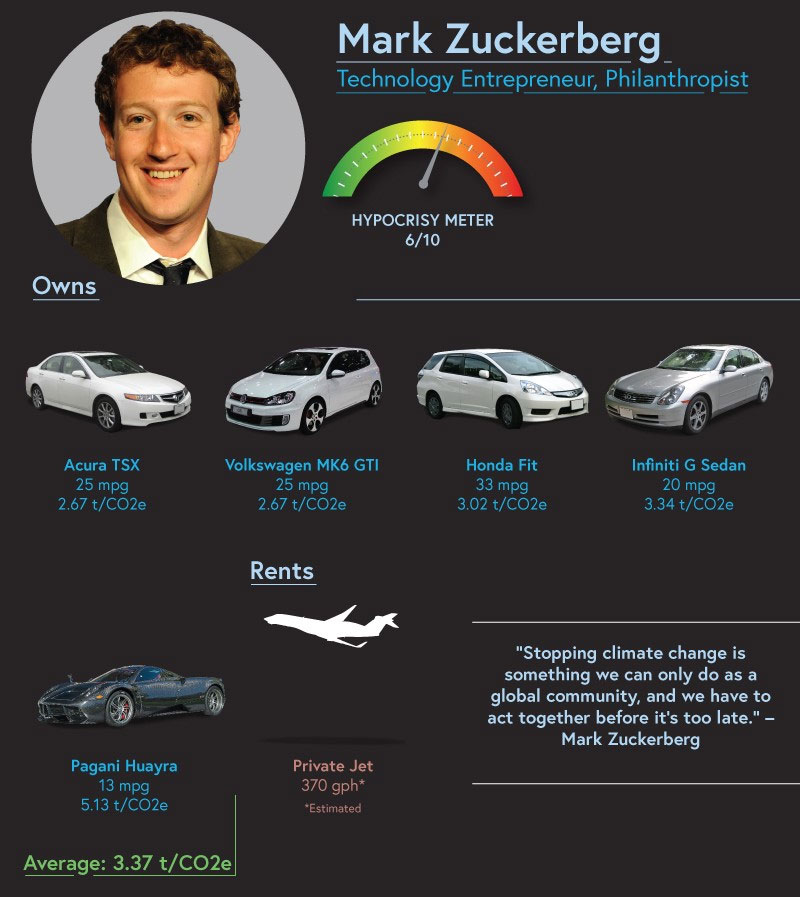 In April 2018, Facebook spent nearly $9m on private jets and security flying Mark Zuckerberg around the US.