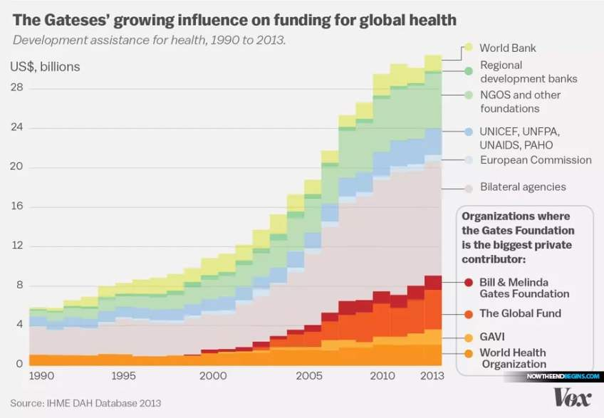 The Bill Gates Foundation spends more on global health every year than most countries