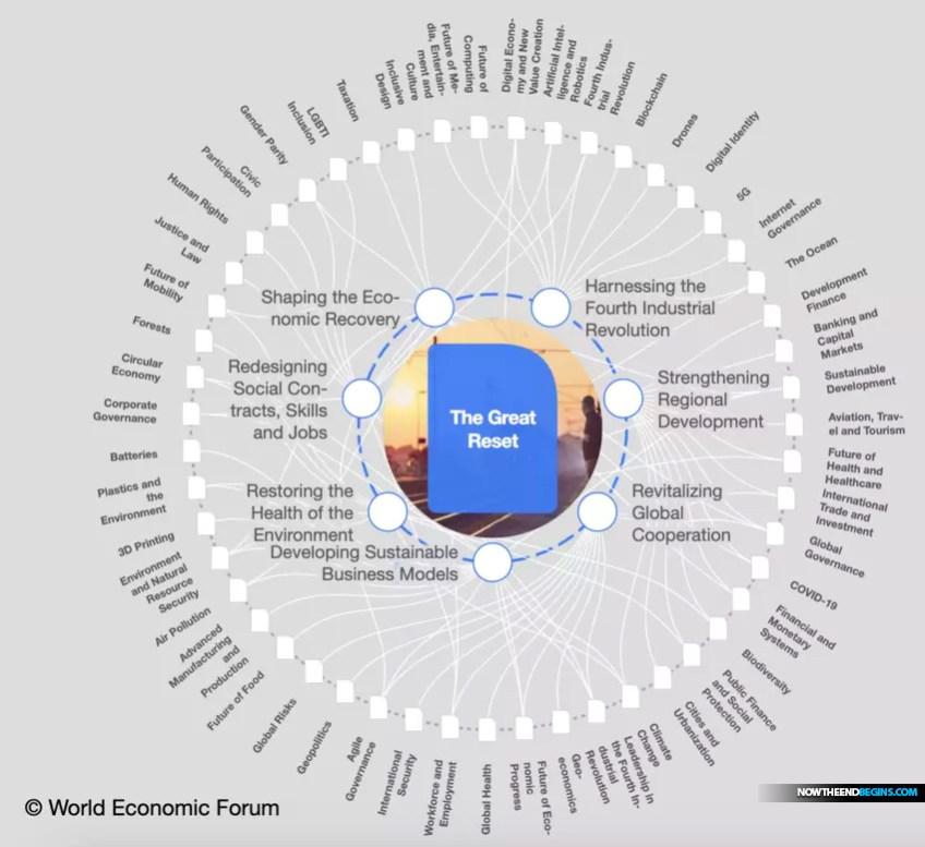 world-economic-forum-great-reset-new-world-order-antichrist