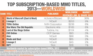 MMO Revenues