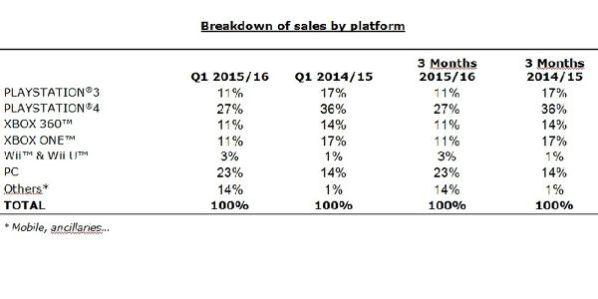 Ubisoft Sales