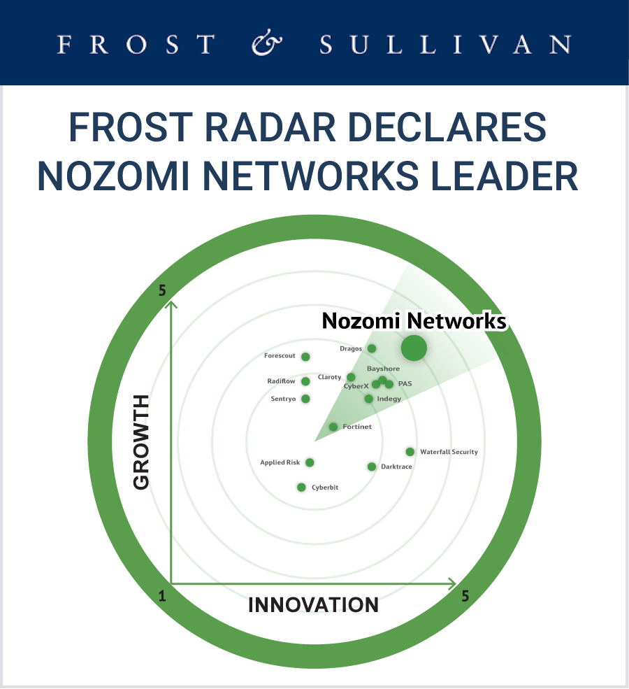 Nozomi Networks Earns Leadership Ranking in Frost Radar with 2019 Record of Growth & Innovation