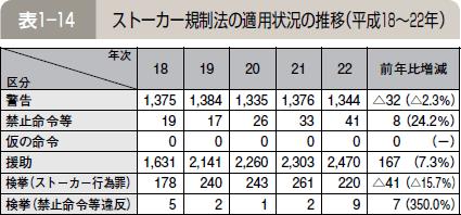 表1―14 ストーカー規制法の適用状況の推移(平成18~22年)