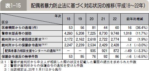 表1―15 配偶者暴力防止法に基づく対応状況の推移(平成18~22年)