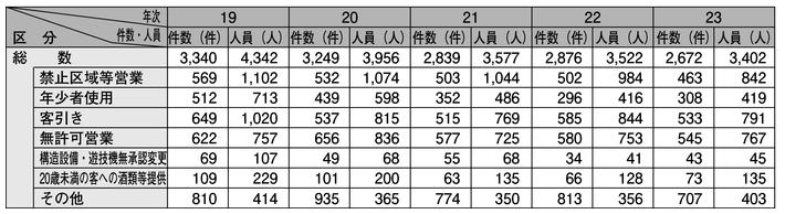 表2-20 風営適正化法違反の検挙状況の推移(平成19~23年)