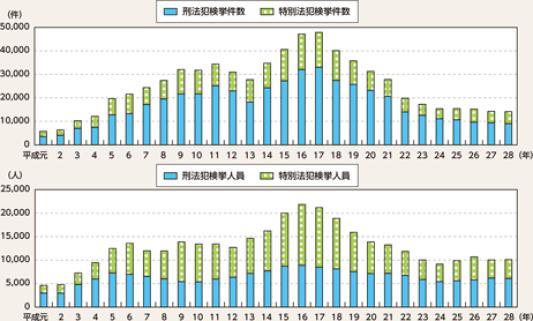 図表4-15 来日外国人犯罪検挙状況の推移(平成元~28年)