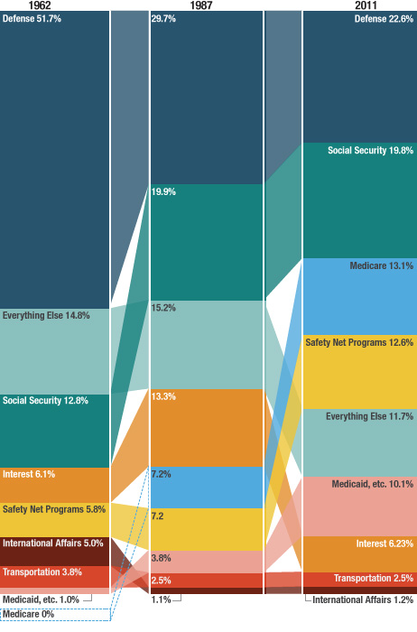 Government Spending - Breakdown Of 50 Years
