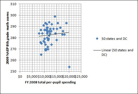 Analysis shows little to no correlation between education