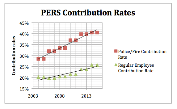Why PERS reform is imperative in 2 charts >> Nevada Policy