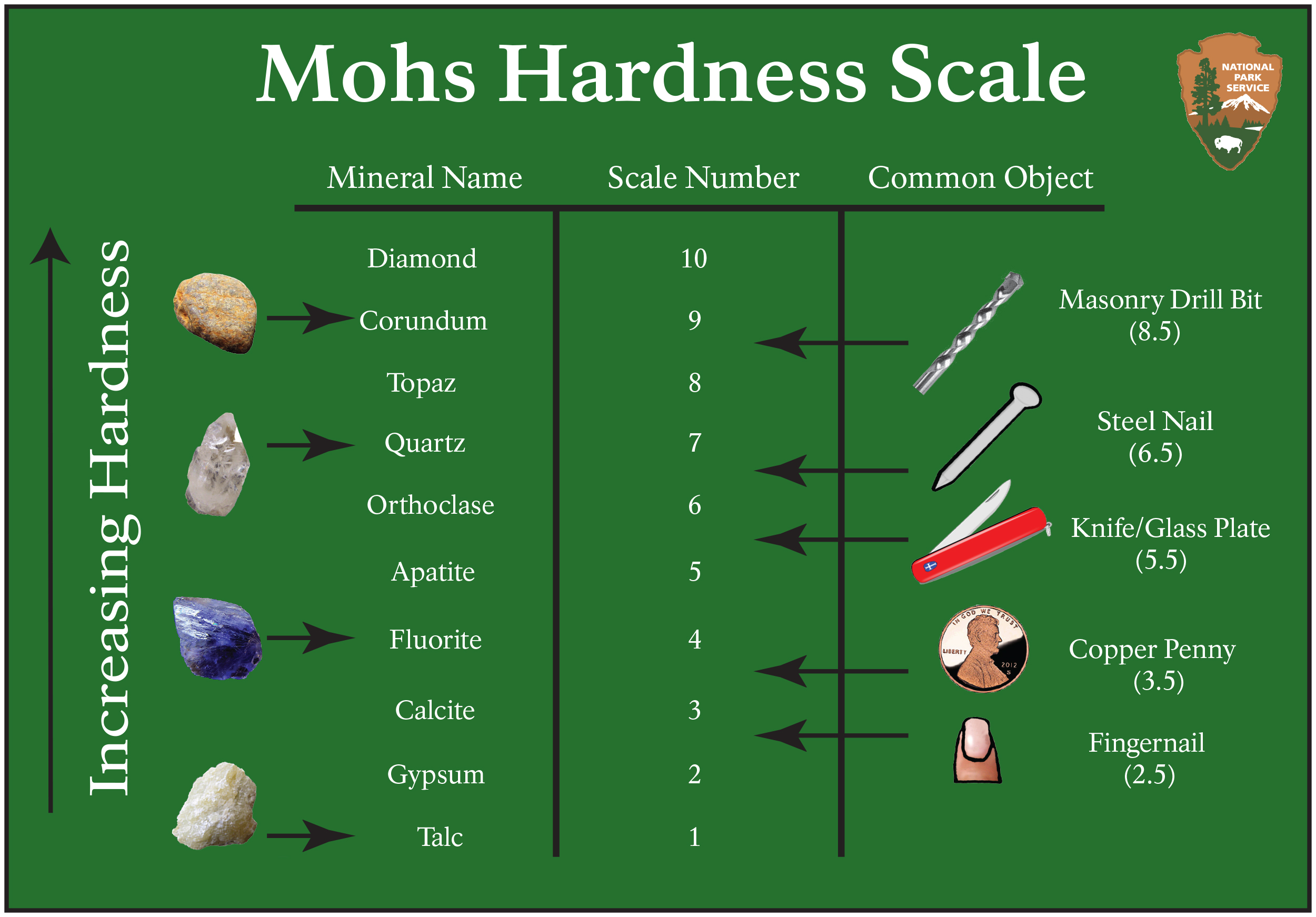 Mohs Hardness Scale (U.S. National Park Service)