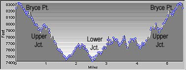 Elevation Profile of Peek-A-Boo Loop Trail