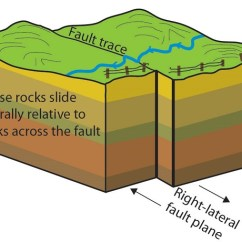 Strike Slip Fault Block Diagram 2003 Harley Electra Glide Wiring Faults And Fractures U S National Park Service Of Faulting