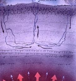 09625 jpg diagram of a hot spring  [ 1366 x 1999 Pixel ]