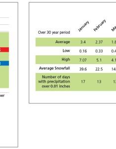 Temperature bar graph and precipitation chart also weather glacier national park   service rh nps